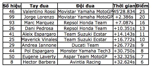Moto GP Tay dua cua Ducati chua bao gio cam thay be tac nhu luc nay - 2