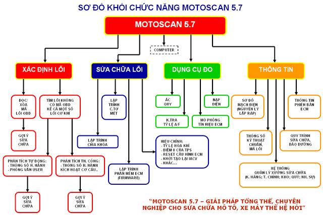 Thiet bi doc loi mo to xe may phun xang dien tu MOTOSCAN - 2