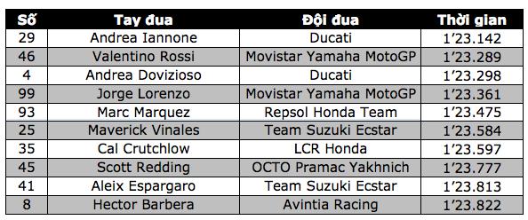 Ket qua phan hang MotoGP Andrea Iannone co pole dau tien - 11