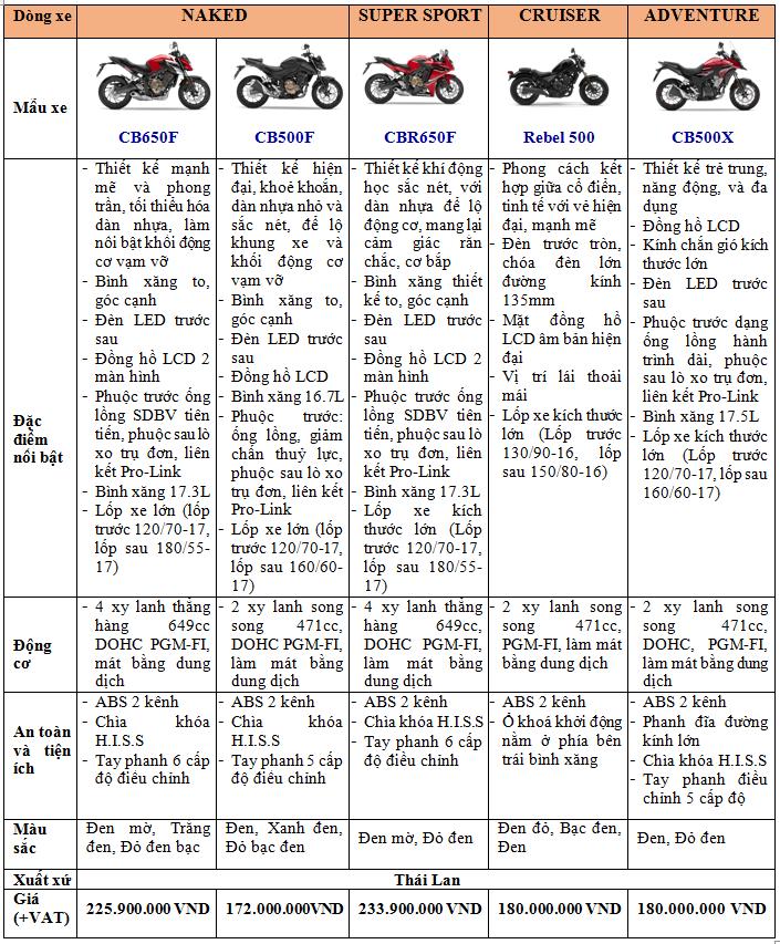 Honda VN ra mat 9 mau xe mo to tai su kien khai truong showroom Honda Moto - 18