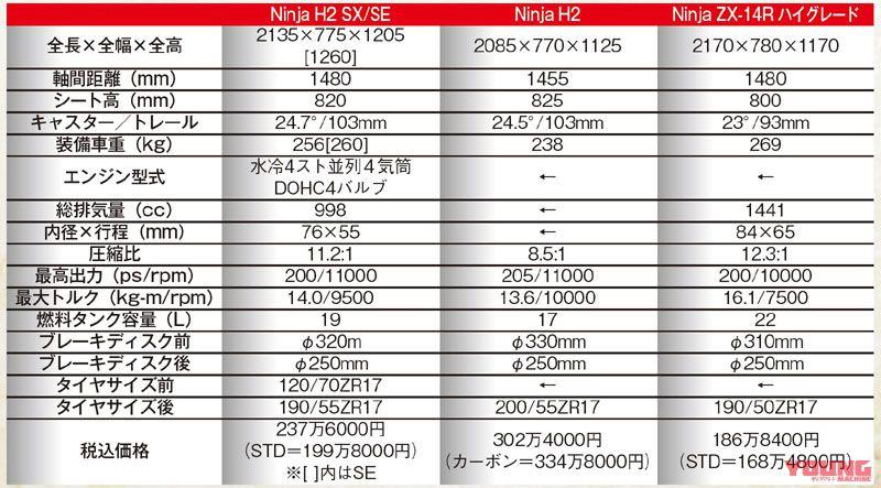 So sanh maxspeed cua Kawasaki H2 SX voi 2 nguoi anh em H2ZX14R - 3