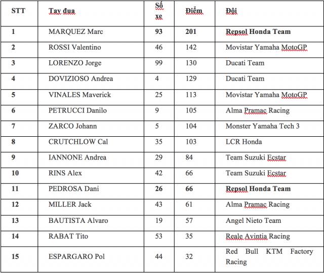 Cuong nhiet cung chang 12 giai dua MotoGP tai thanh pho Ho Chi Minh - 9