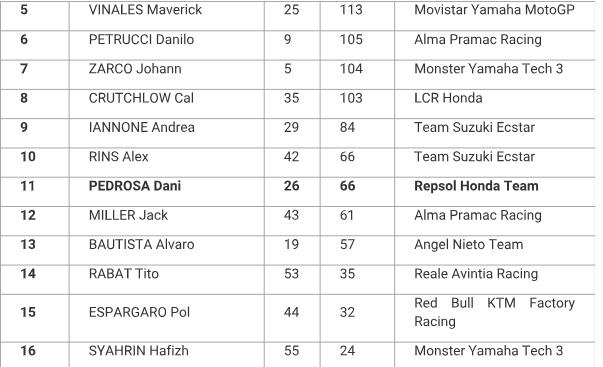 Honda Viet Nam tiep tuc dong hanh cung chang 13 giai dua MotoGP 2018 tai thanh pho bien Da Nang - 10