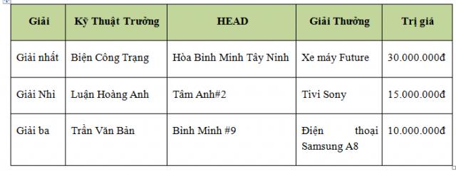 Honda Viet Nam to chuc Hoi thi Ky thuat vien Dich vu Nhan vien Quan he Khach hang xuat sac 2018 - 8