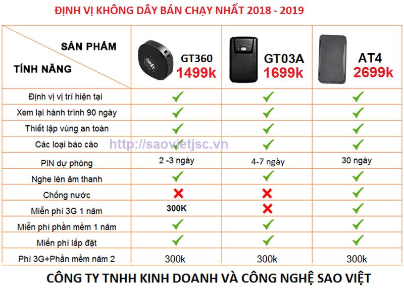 Lap thiet bi dinh vi o to xe may tai Lang Son uy tin chat luong - 3