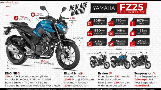 Yamaha Fz250 2018 gia 80 trieu tai Ma Luc