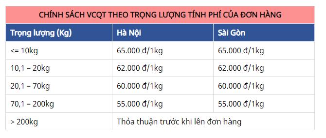 Cach lay do phu tung Thai Lan - 3