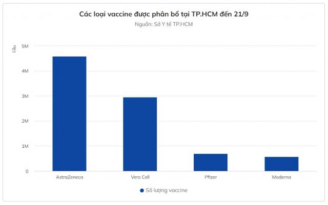 Hon 550000 lieu vaccine Covid19 trong thang 9 duoc cap o TPHCM
