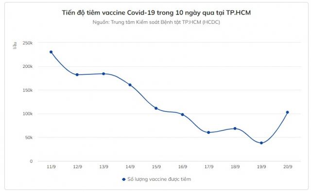 Hon 550000 lieu vaccine Covid19 trong thang 9 duoc cap o TPHCM - 2